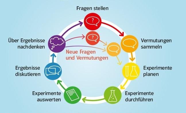 News experimentierzyklus plakat prisma 1 3 klett und balmer