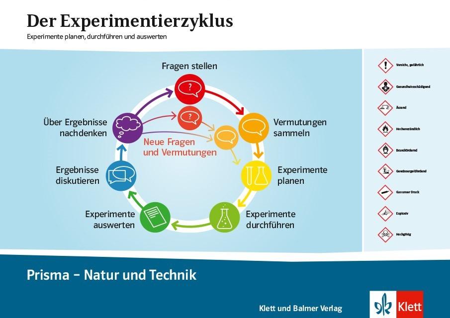 Experimentierzyklus plakat prisma 1 3 klett und balmer
