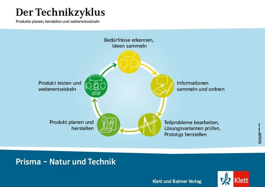 Technikzyklus plakat prisma 1 3 klett und balmer
