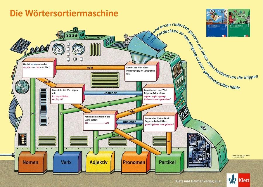 Woertersortiermaschine-die-sprachstarken-2-6-klett-und-balmer