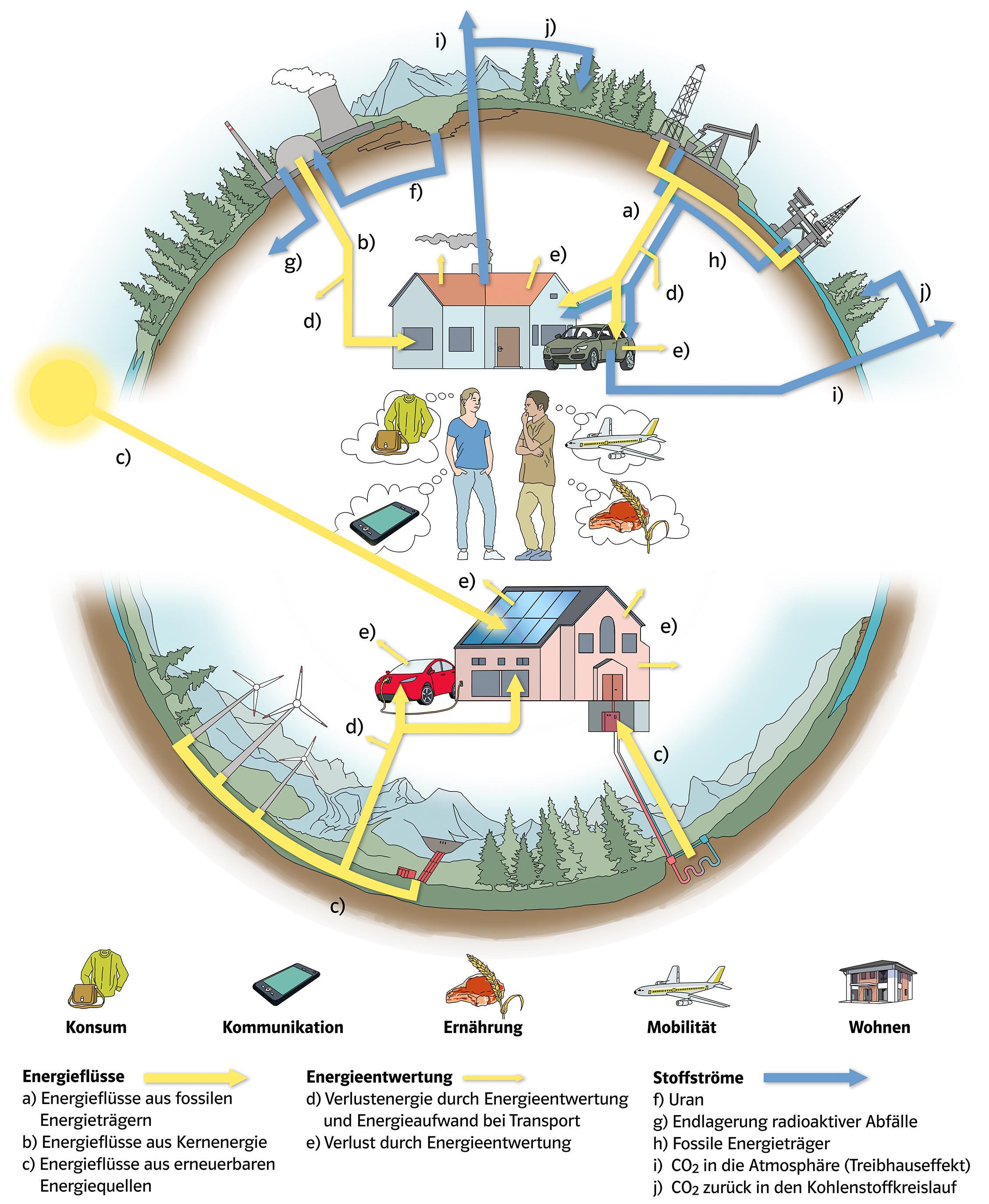 29 Prisma Grafik Thema 18 081 Energieressourcen volery